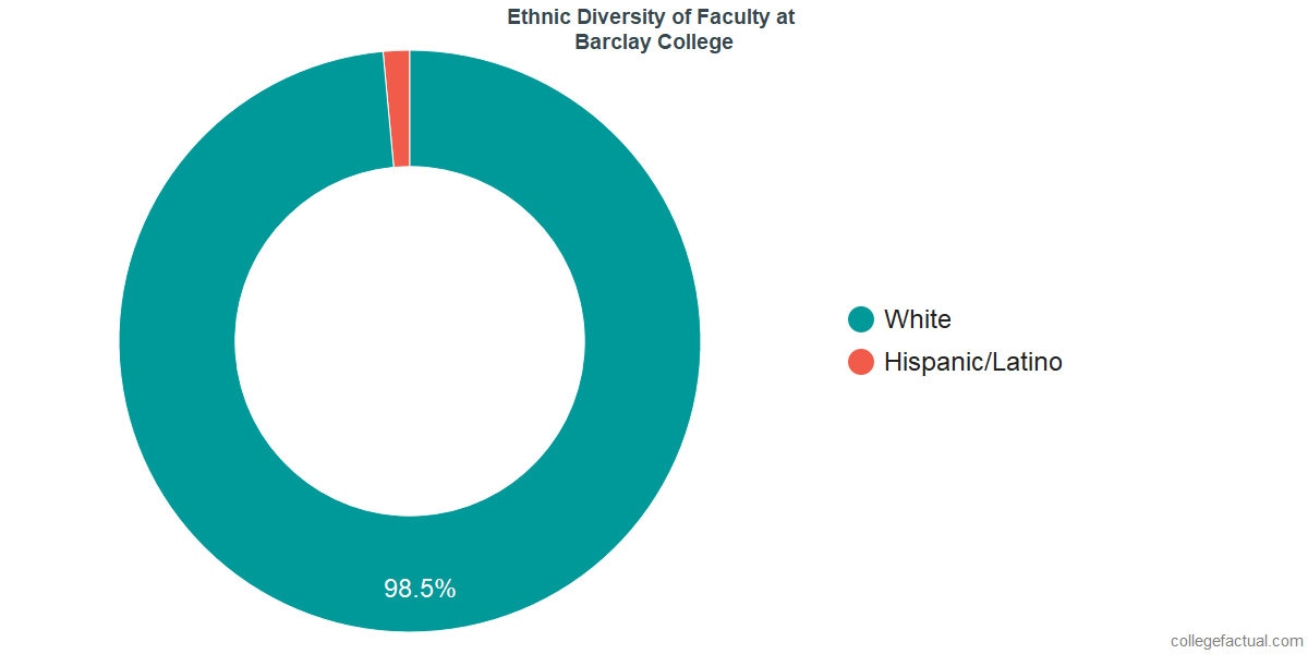 Ethnic Diversity of Faculty at Barclay College