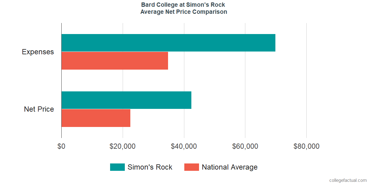 Net Price Comparisons at Bard College at Simon's Rock
