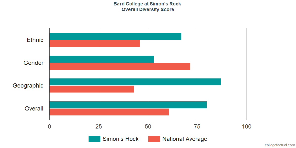Overall Diversity at Bard College at Simon's Rock