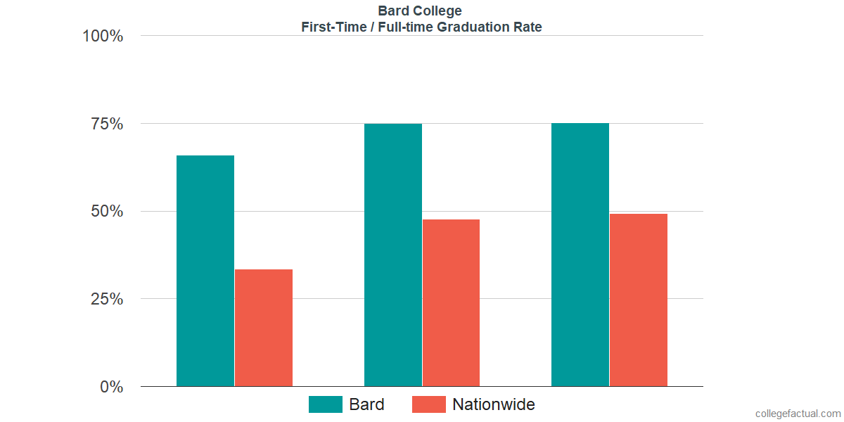 Graduation rates for first-time / full-time students at Bard College