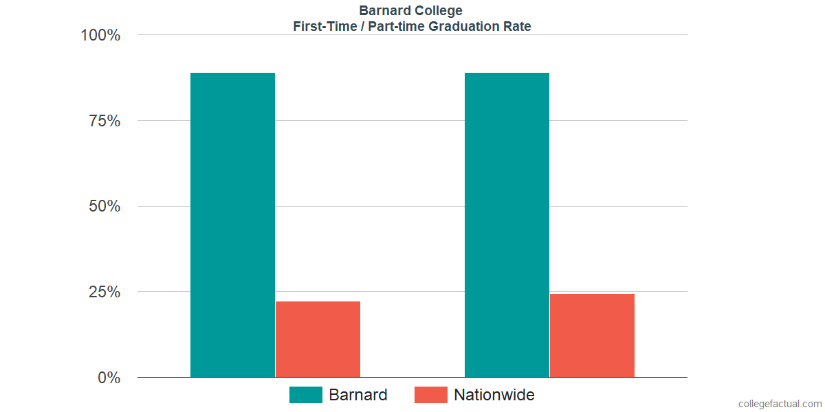 Graduation rates for first-time / part-time students at Barnard College