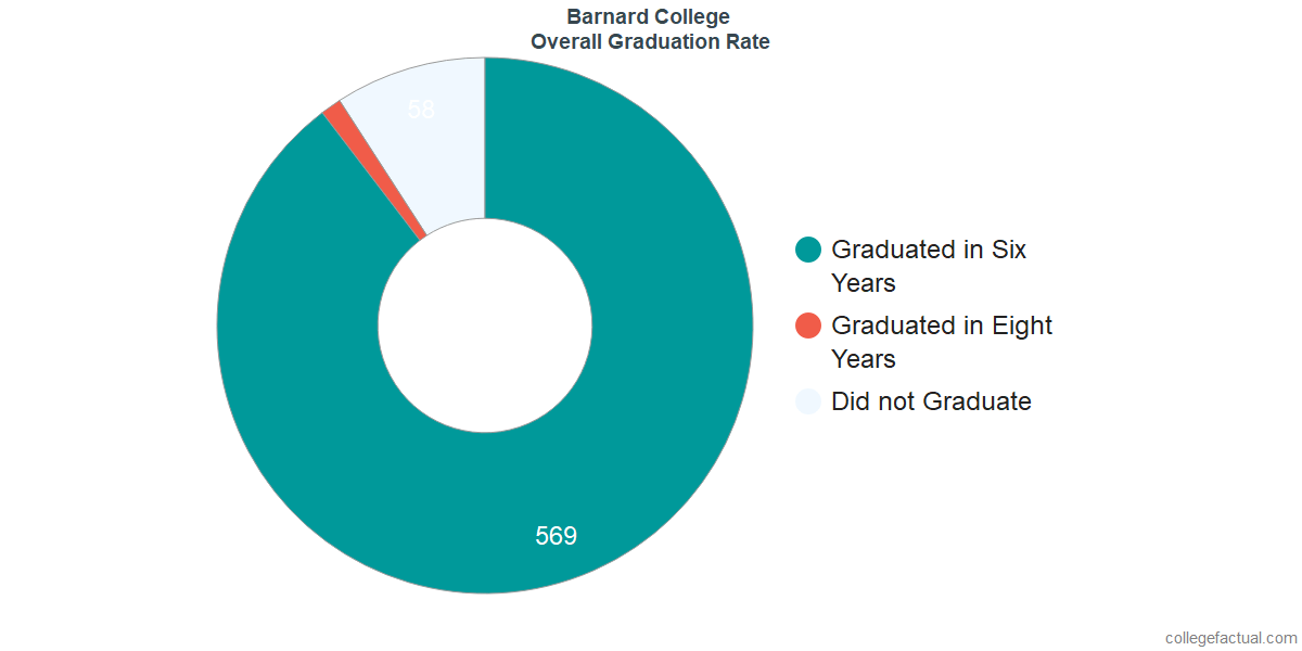Undergraduate Graduation Rate at Barnard College