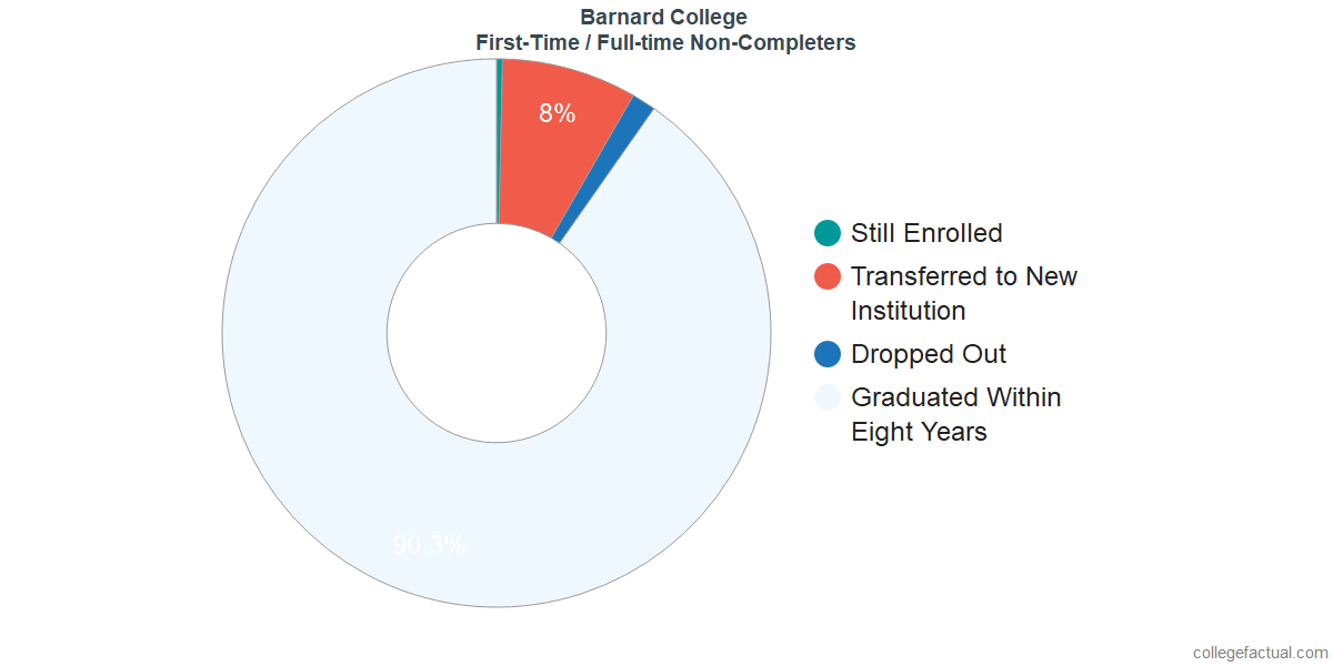 Non-completion rates for first-time / full-time students at Barnard College