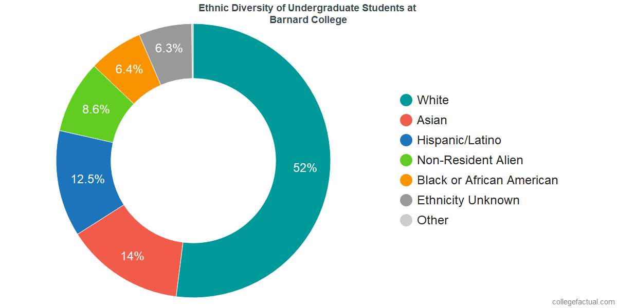 Ethnic Diversity of Undergraduates at Barnard College
