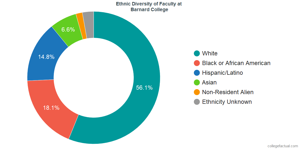 Ethnic Diversity of Faculty at Barnard College