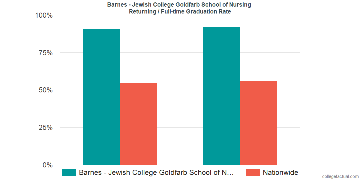 Graduation rates for returning / full-time students at Barnes - Jewish College Goldfarb School of Nursing