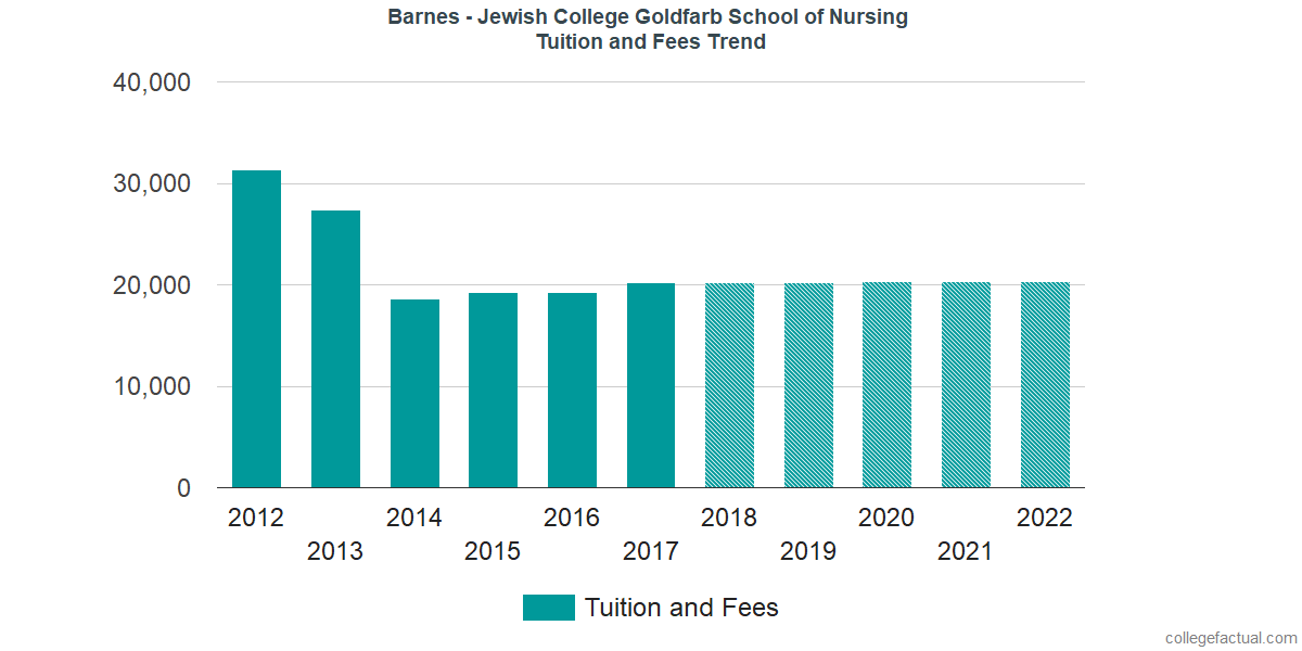 Tuition and Fees Trends at Barnes - Jewish College Goldfarb School of Nursing