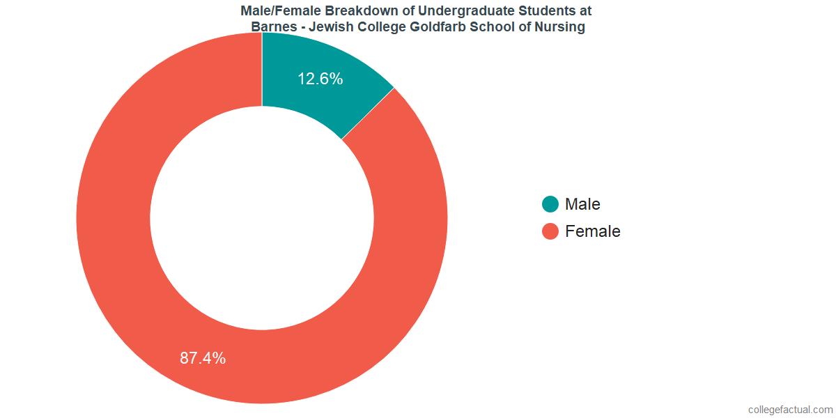 Undergraduate Gender Diversity at Barnes - Jewish College Goldfarb School of Nursing