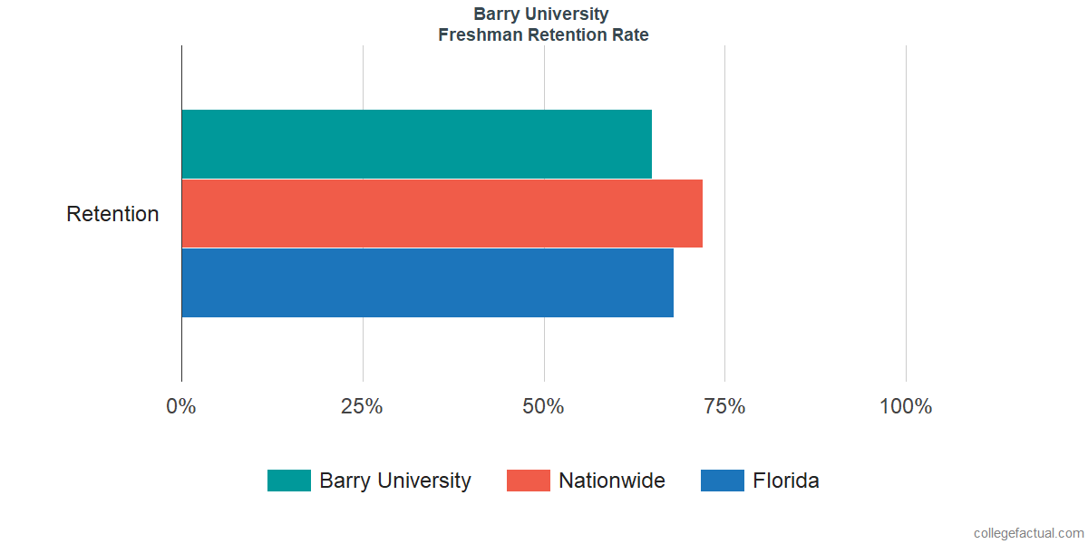 Freshman Retention Rate at Barry University