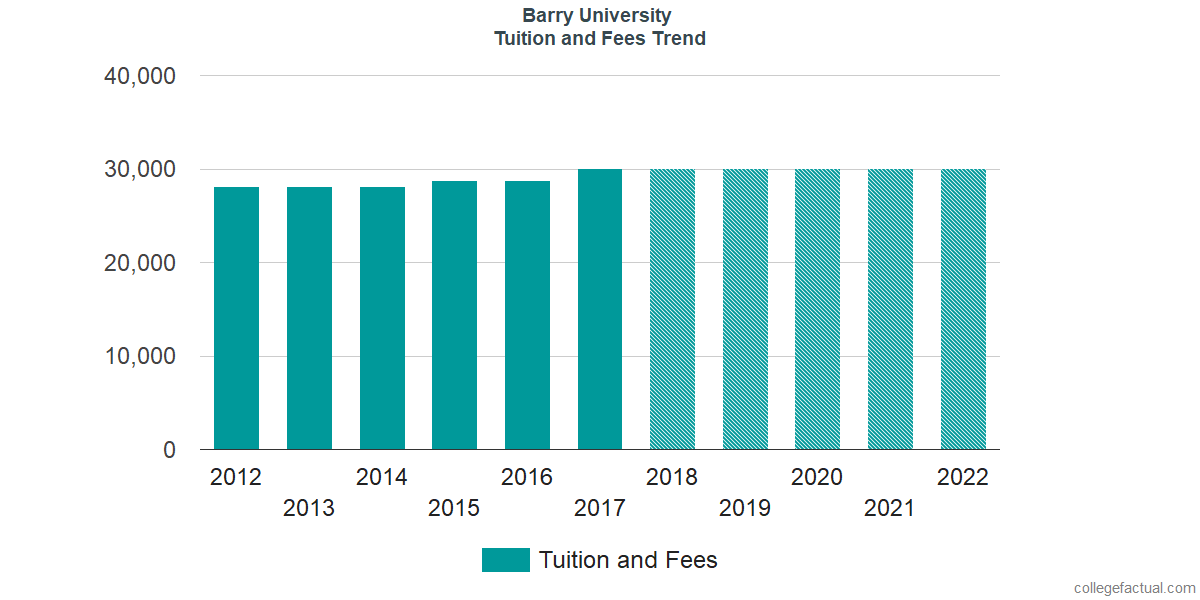 Tuition and Fees Trends at Barry University