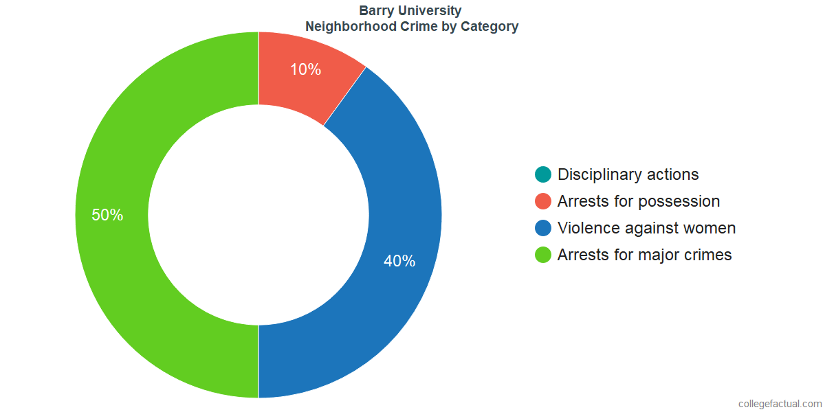 Miami Neighborhood Crime and Safety Incidents at Barry University by Category