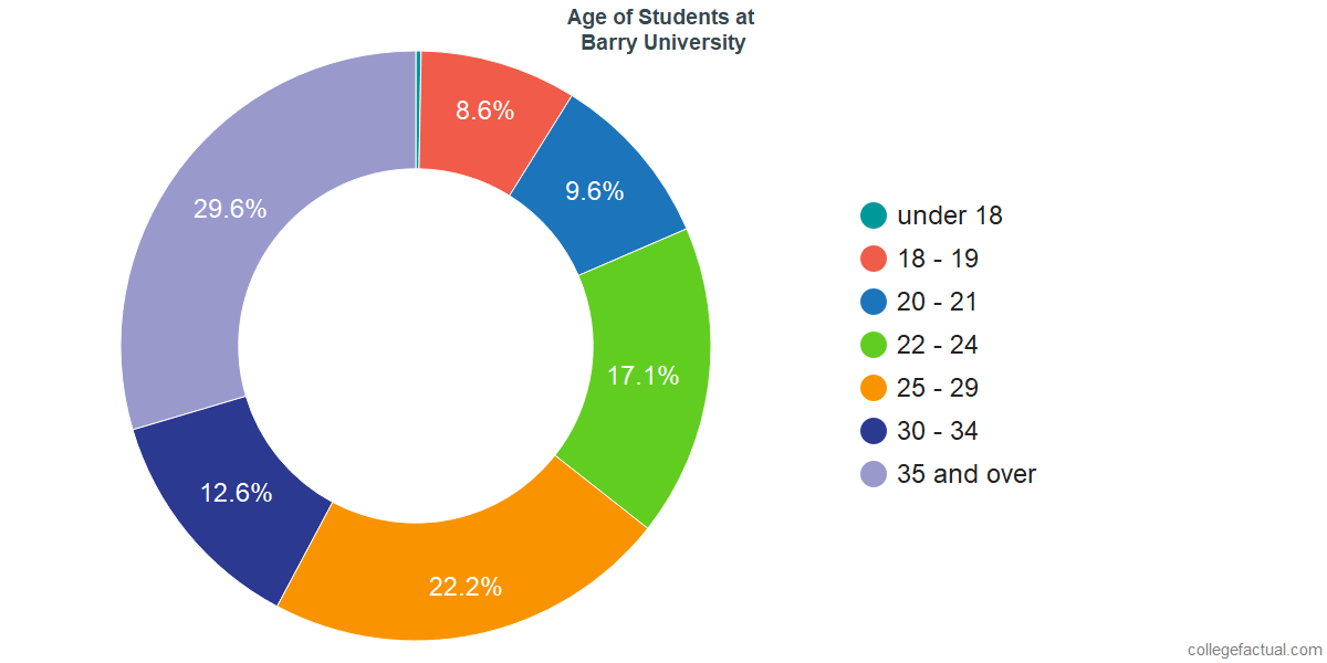 Age of Undergraduates at Barry University