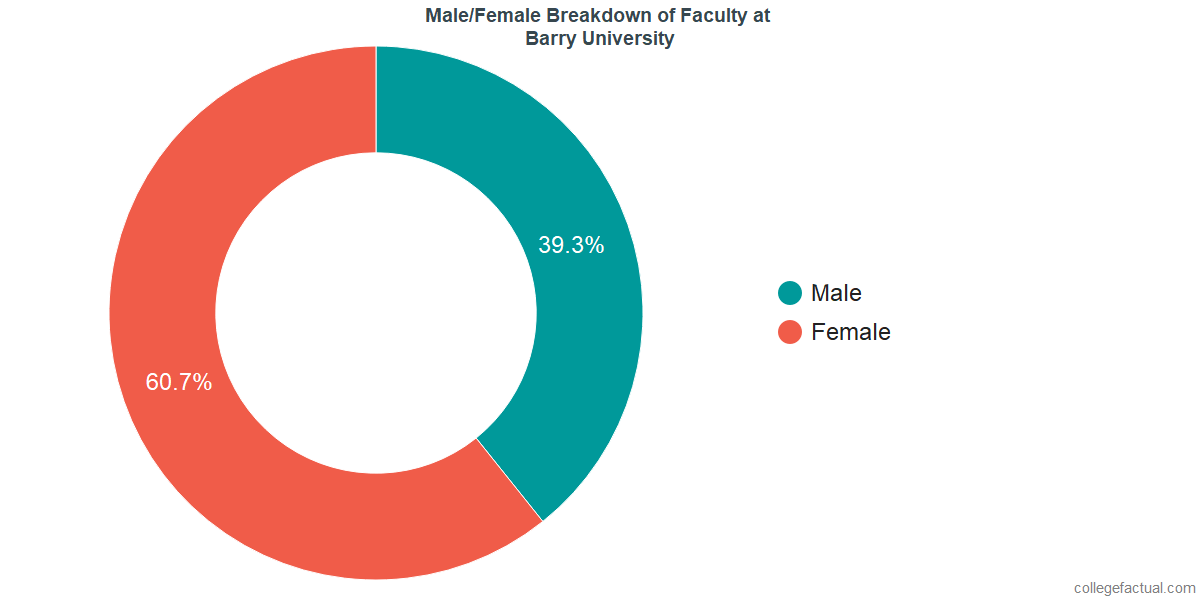 Male/Female Diversity of Faculty at Barry University