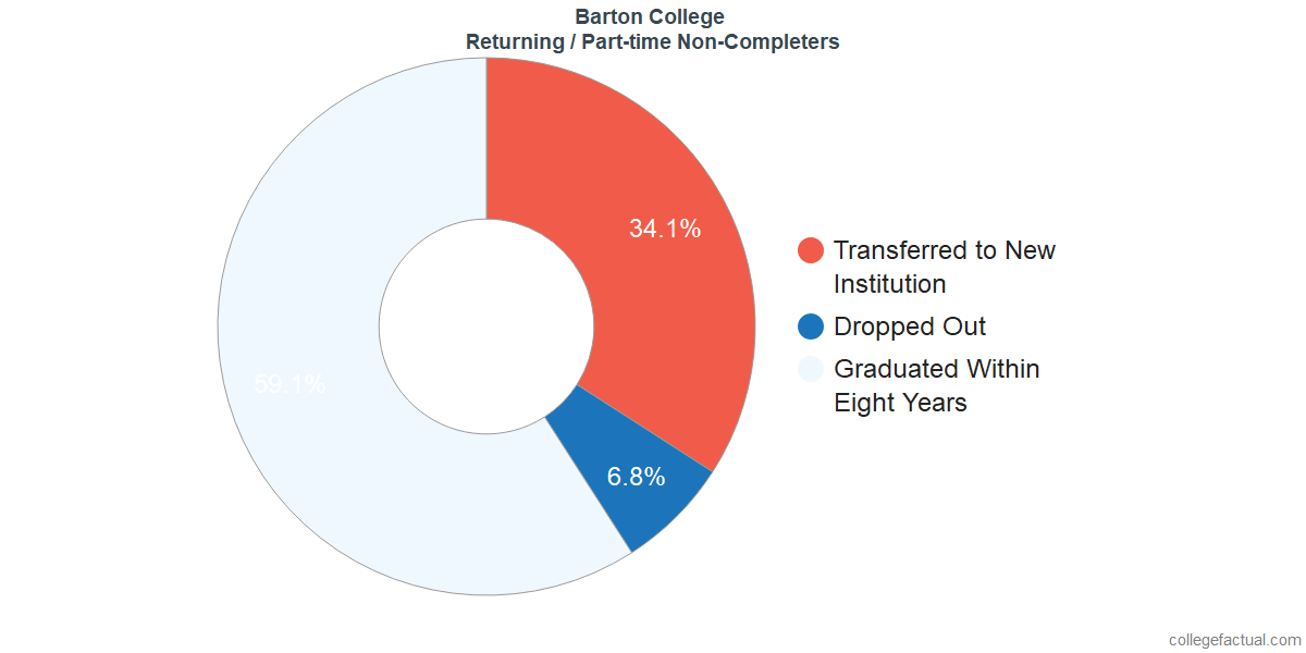 Non-completion rates for returning / part-time students at Barton College