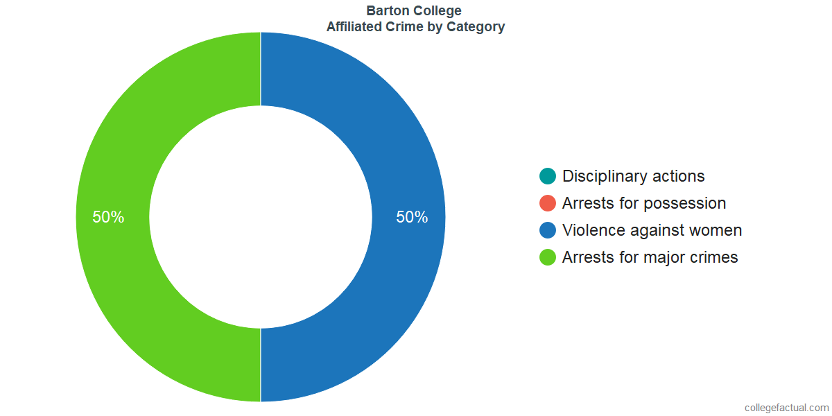 Off-Campus (affiliated) Crime and Safety Incidents at Barton College by Category