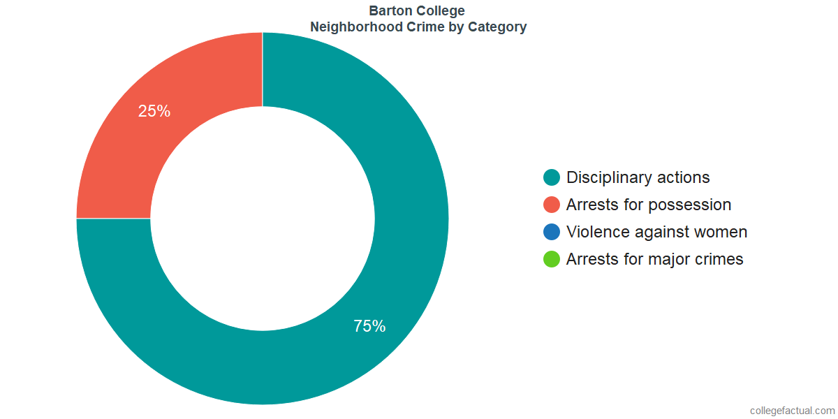 Wilson Neighborhood Crime and Safety Incidents at Barton College by Category