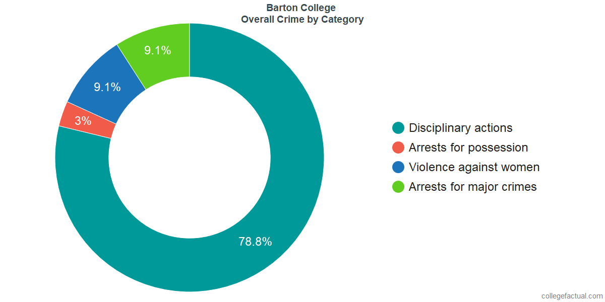 Overall Crime and Safety Incidents at Barton College by Category