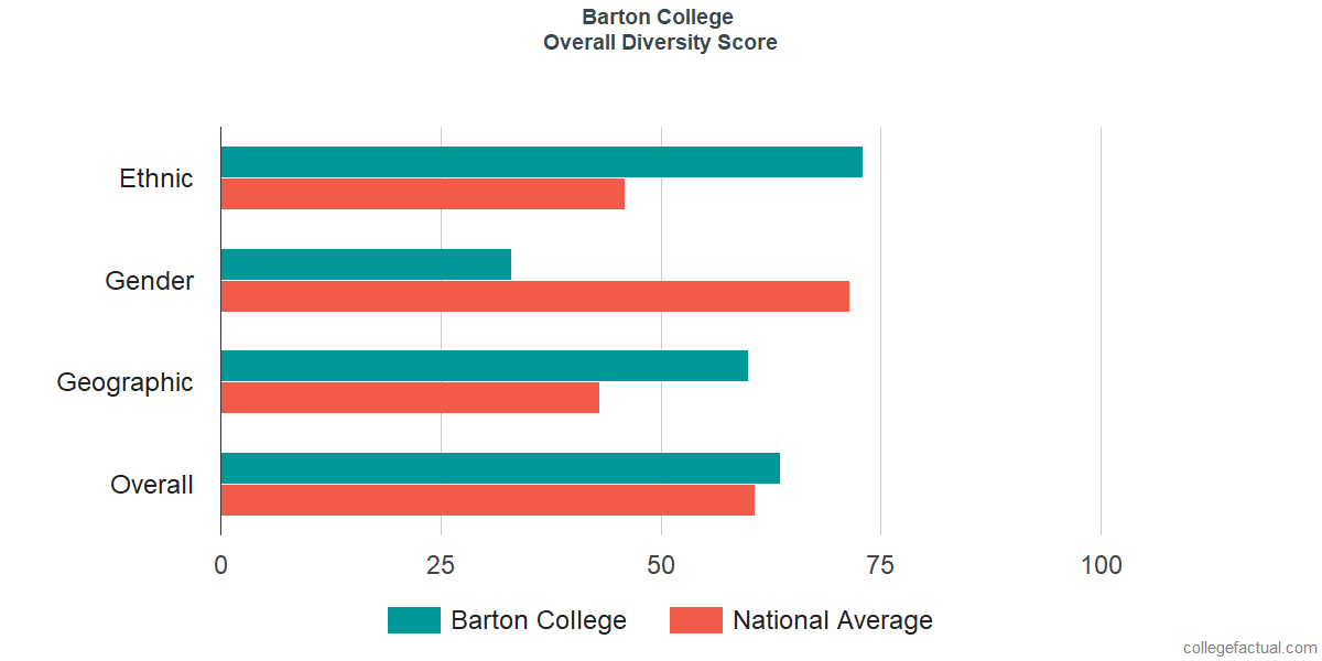 Overall Diversity at Barton College