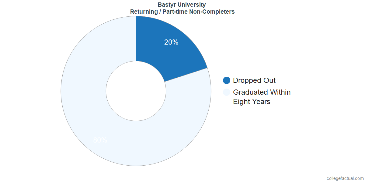 Non-completion rates for returning / part-time students at Bastyr University