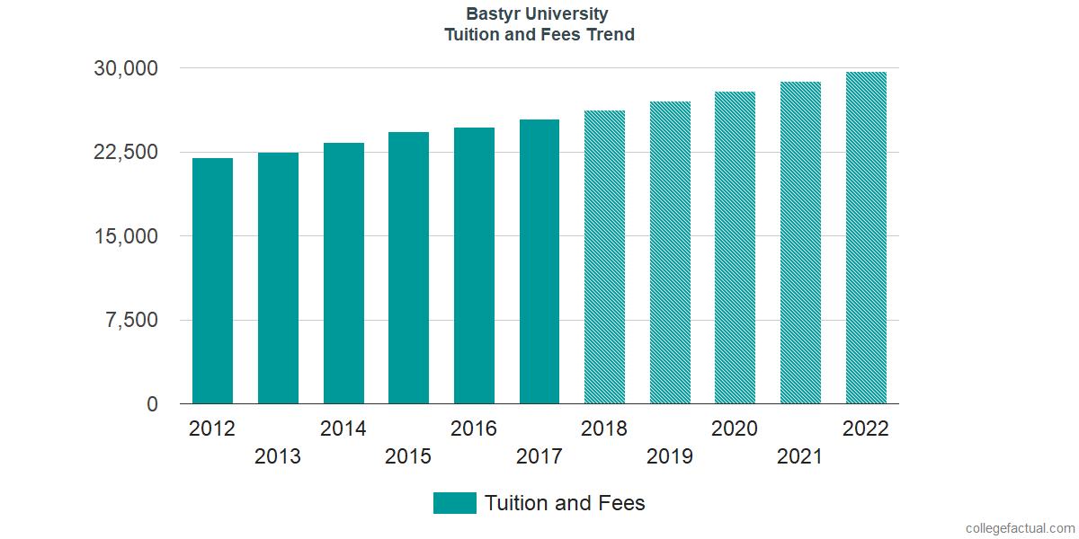 Tuition and Fees Trends at Bastyr University