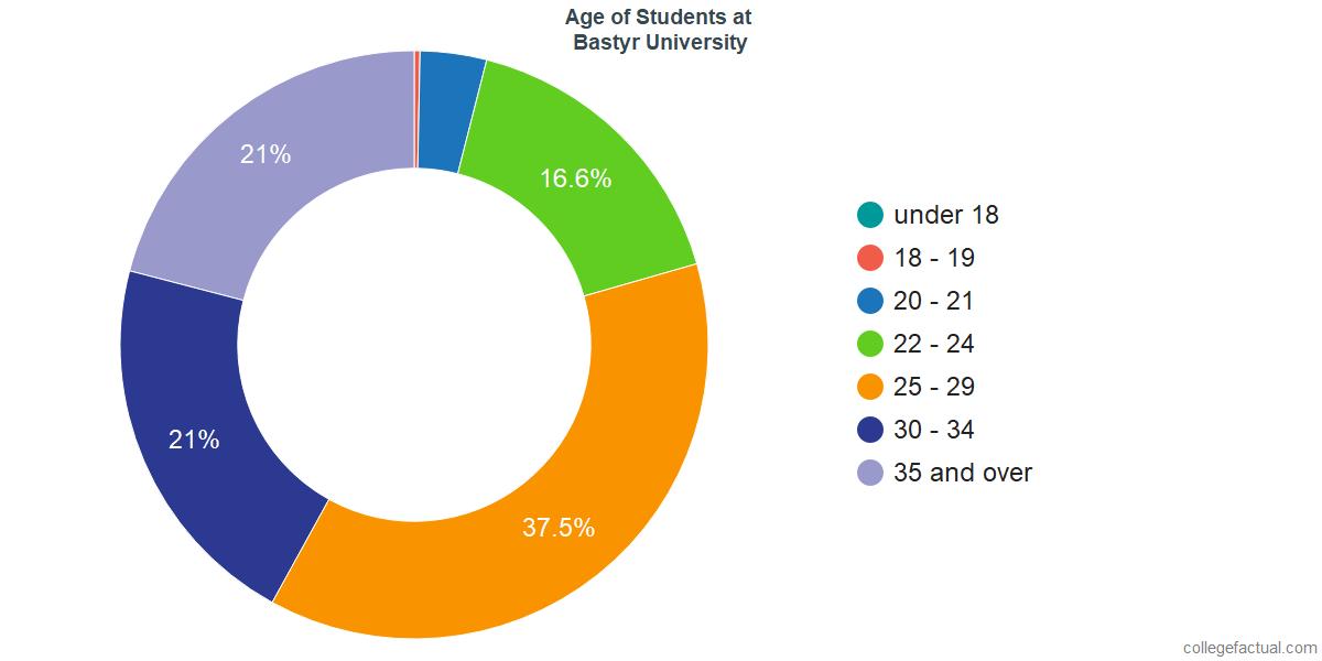 Undergraduate Age Diversity at Bastyr University