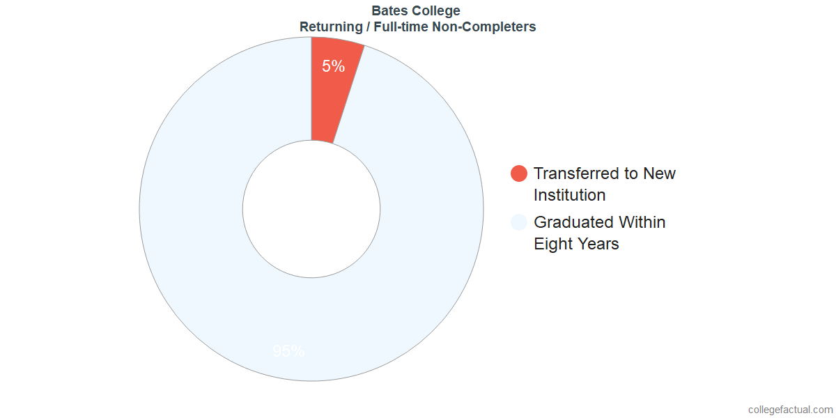 Non-completion rates for returning / full-time students at Bates College