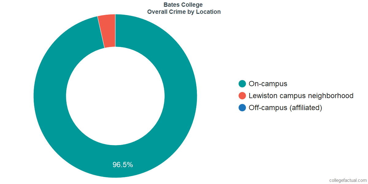 Overall Crime and Safety Incidents at Bates College by Location
