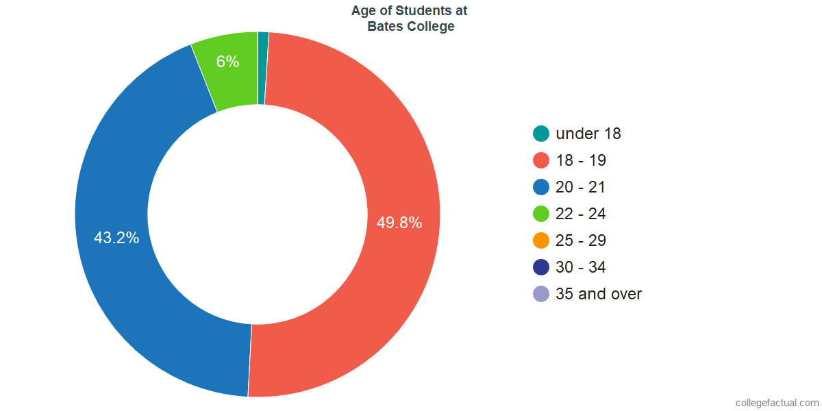 Age of Undergraduates at Bates College