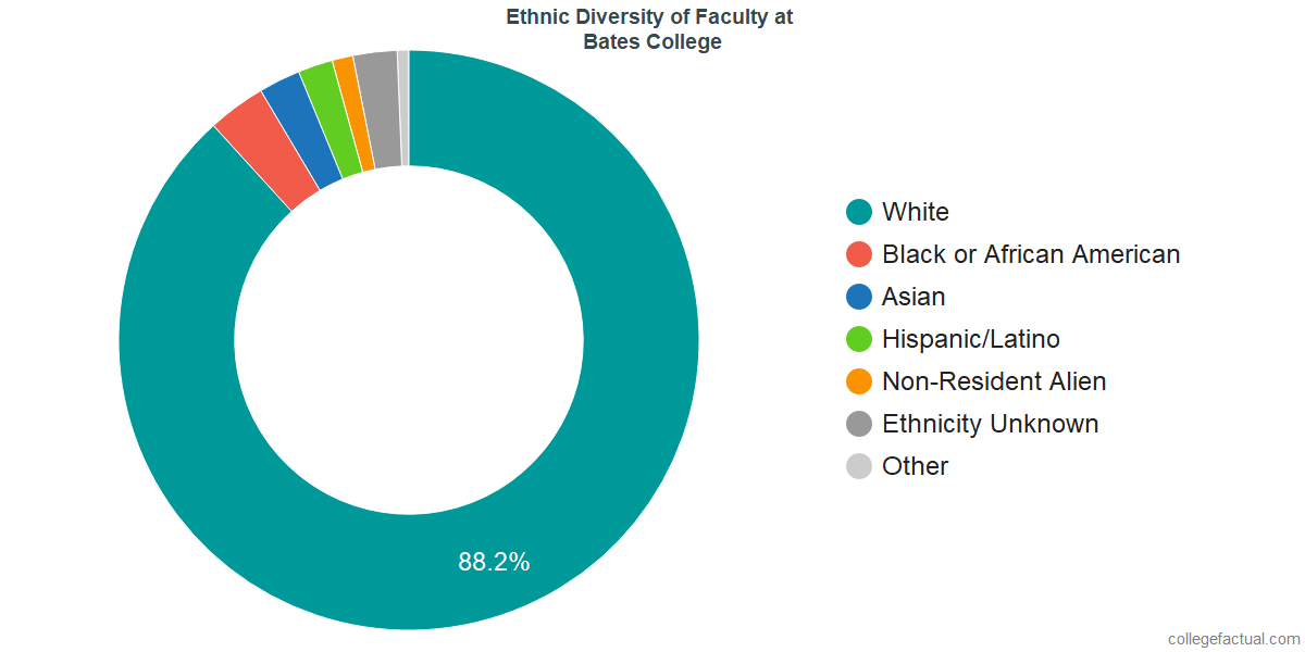 Ethnic Diversity of Faculty at Bates College