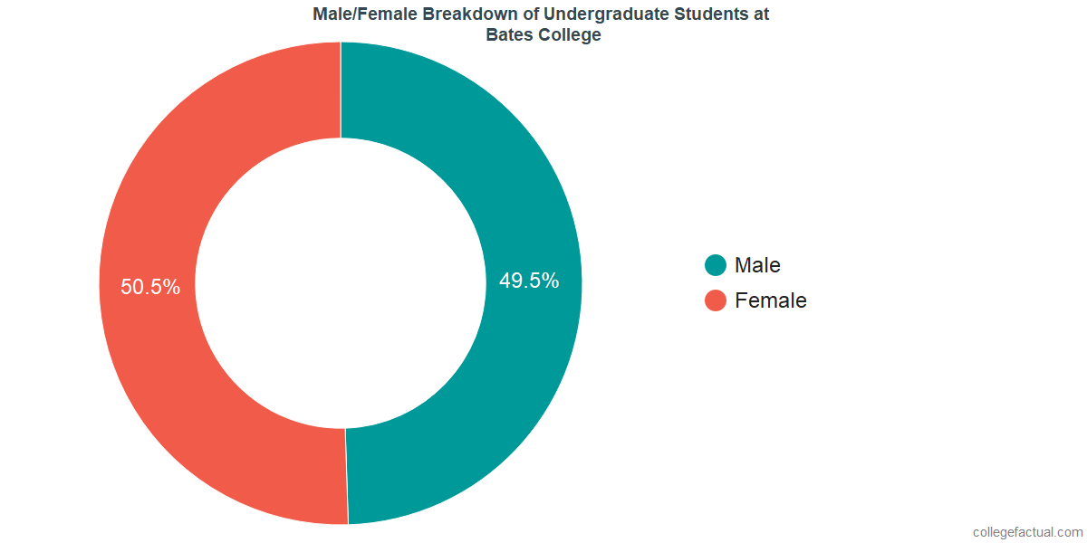 Male/Female Diversity of Undergraduates at Bates College