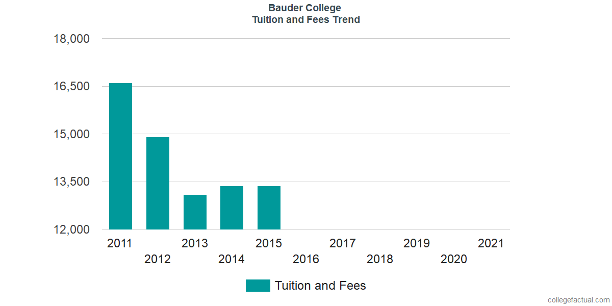 Tuition and Fees Trends at Bauder College