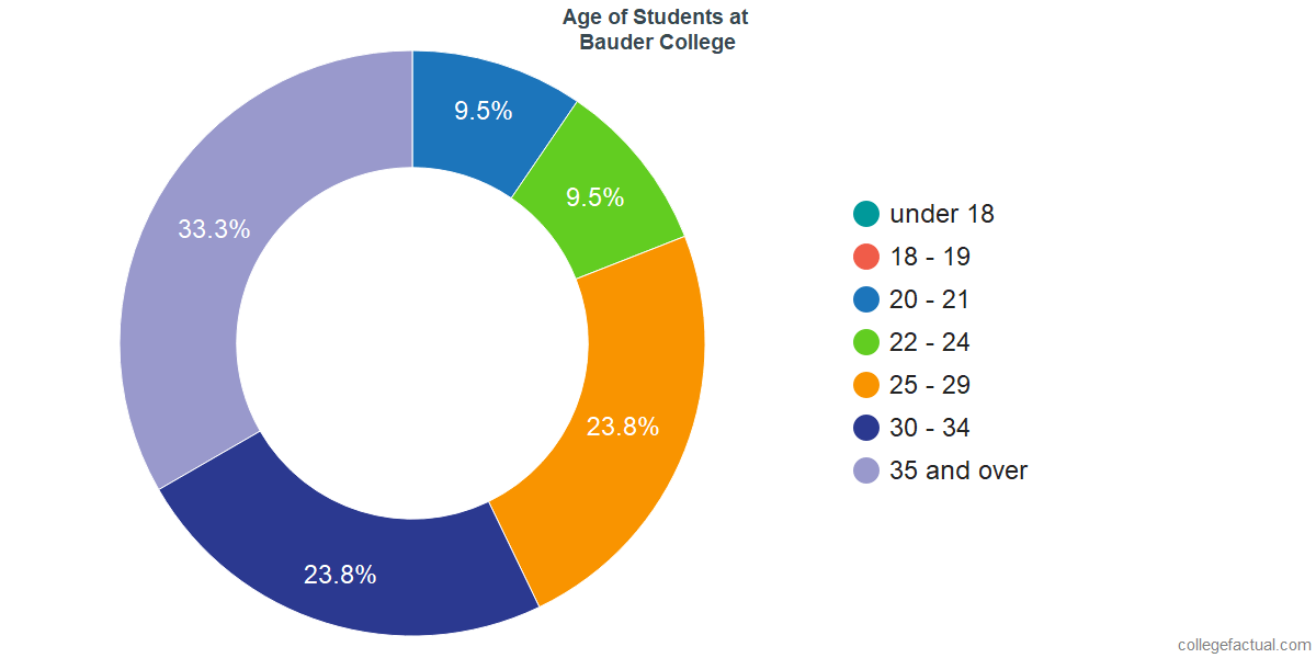 Age of Undergraduates at Bauder College