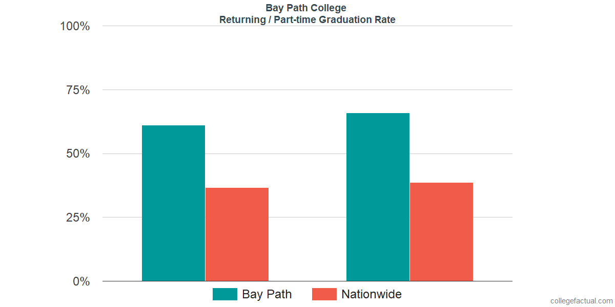 Graduation rates for returning / part-time students at Bay Path College
