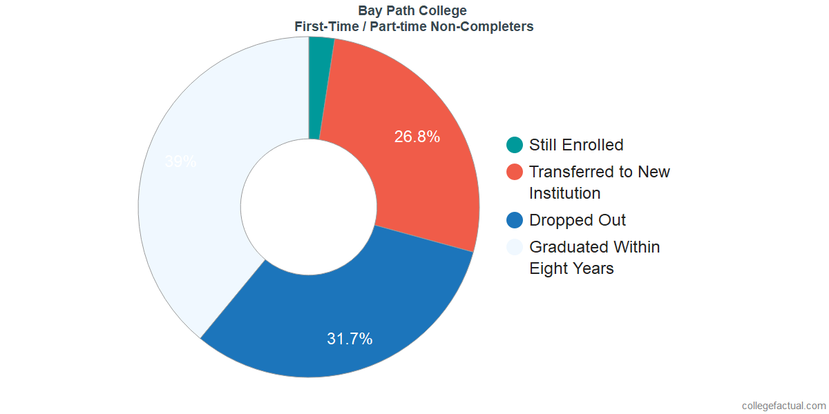 Non-completion rates for first-time / part-time students at Bay Path College