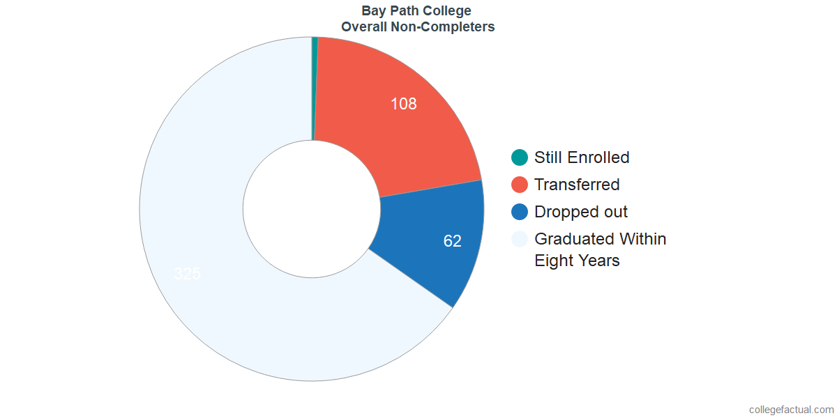 outcomes for students who failed to graduate from Bay Path College