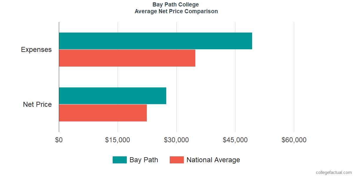 Net Price Comparisons at Bay Path College