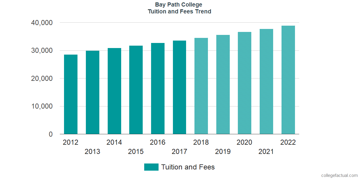 Tuition and Fees Trends at Bay Path College