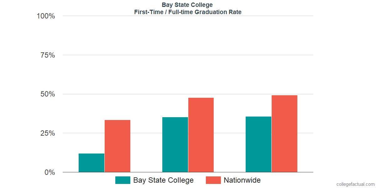 Graduation rates for first-time / full-time students at Bay State College