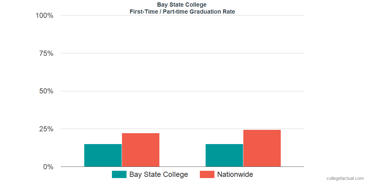 Graduation rates for first-time / part-time students at Bay State College