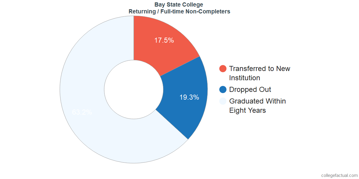 Non-completion rates for returning / full-time students at Bay State College