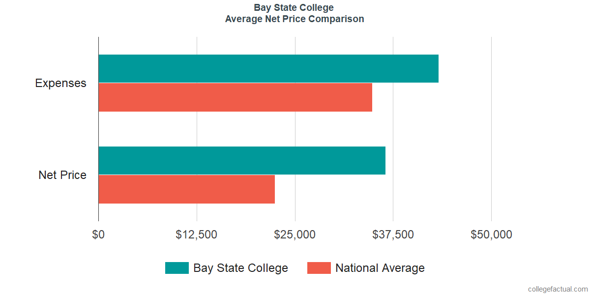 Net Price Comparisons at Bay State College