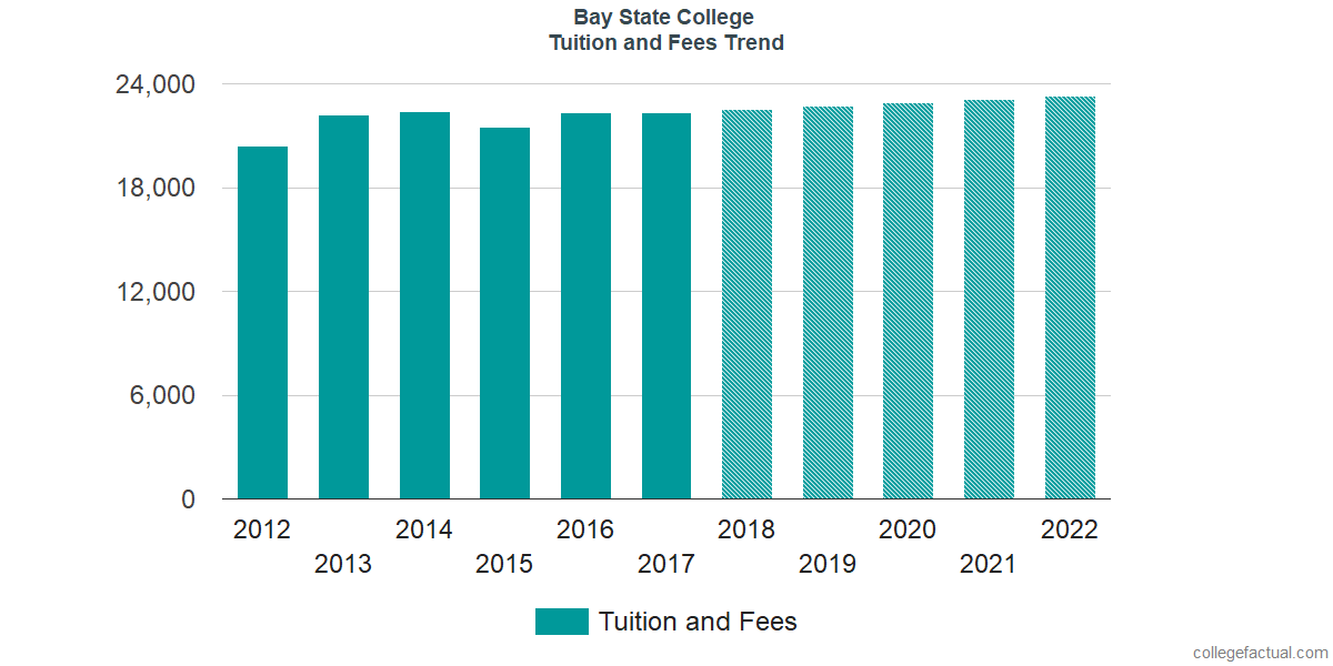 Tuition and Fees Trends at Bay State College
