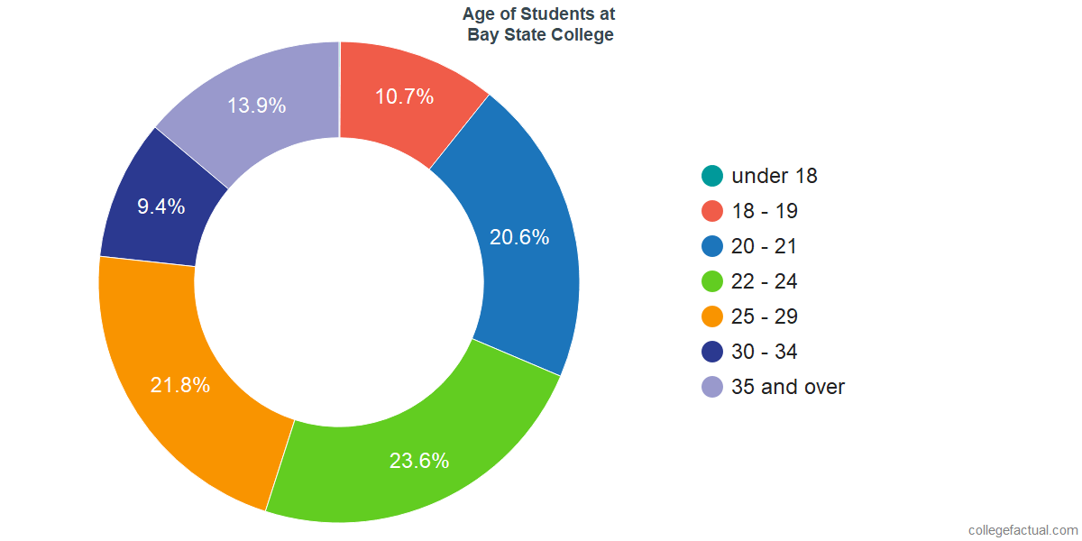 Age of Undergraduates at Bay State College