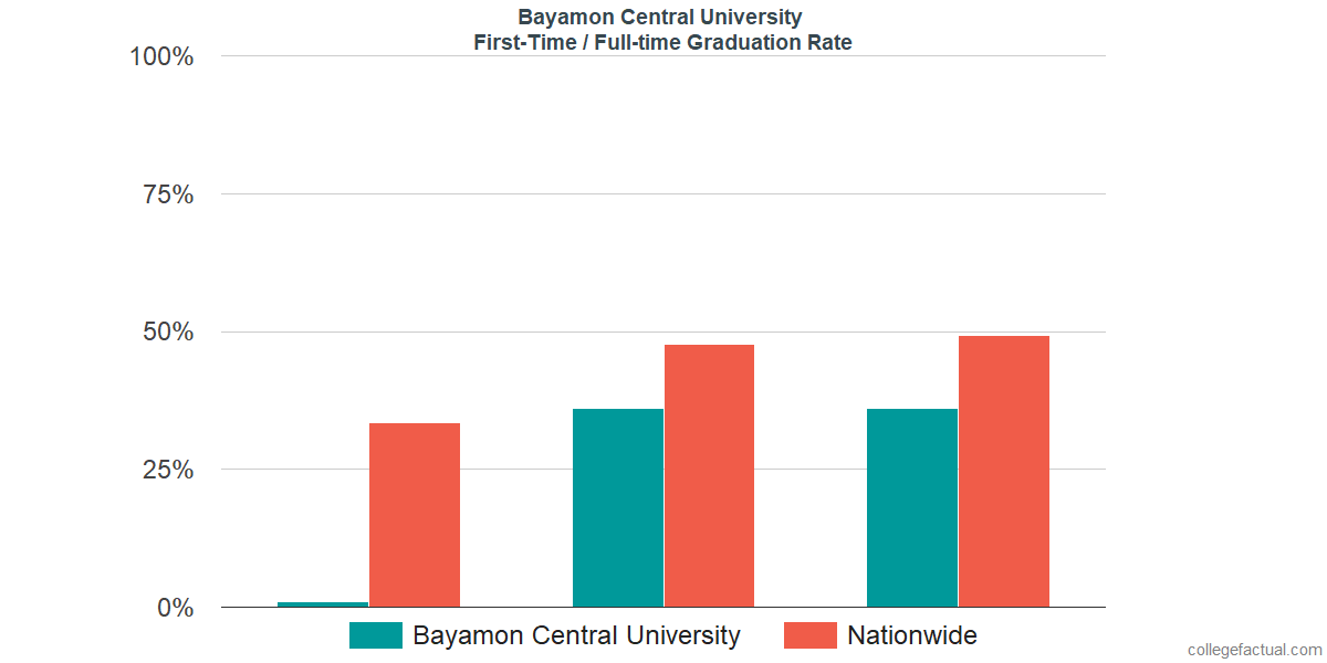 Graduation rates for first-time / full-time students at Bayamon Central University