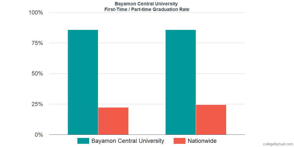 Graduation rates for first-time / part-time students at Bayamon Central University