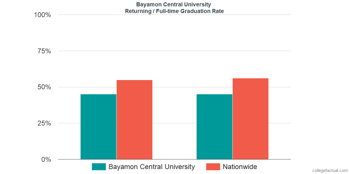 Graduation rates for returning / full-time students at Bayamon Central University