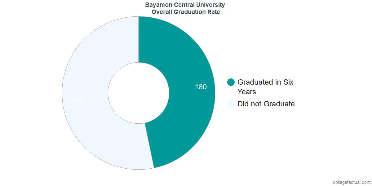 Bayamon Central UniversityUndergraduate Graduation Rate