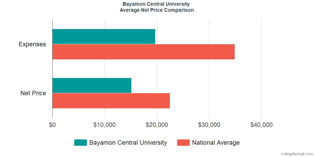 Net Price Comparisons at Bayamon Central University