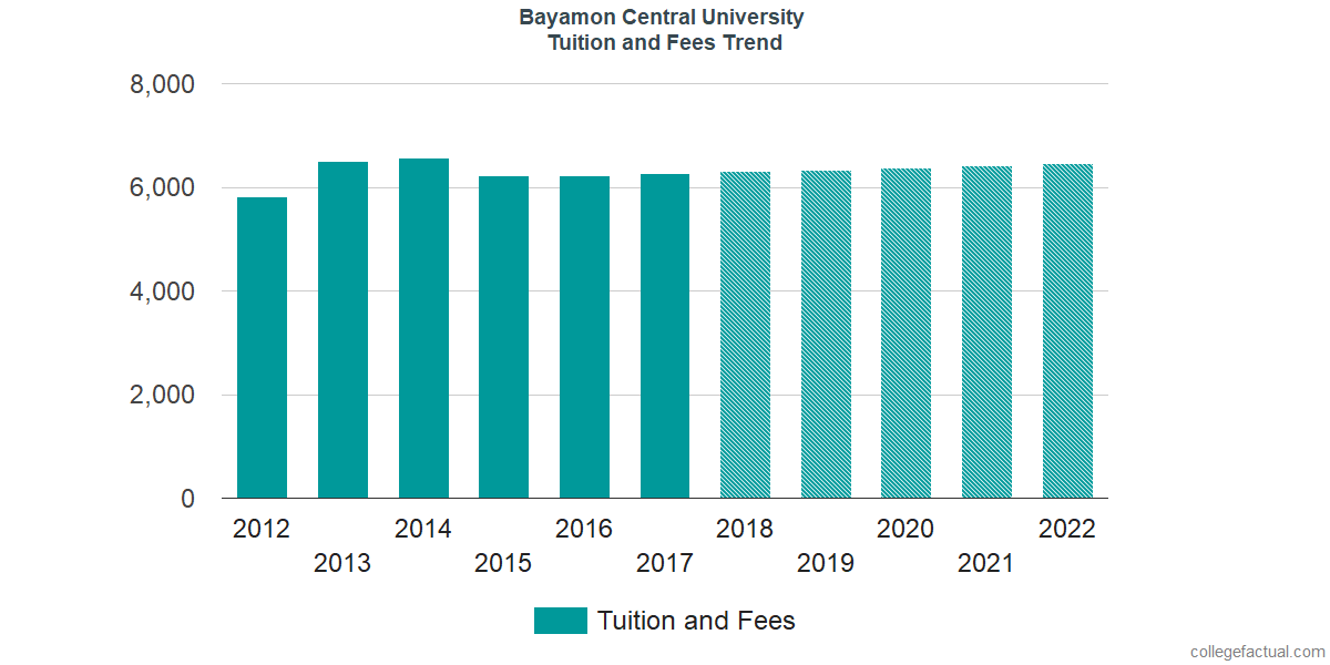 Tuition and Fees Trends at Bayamon Central University