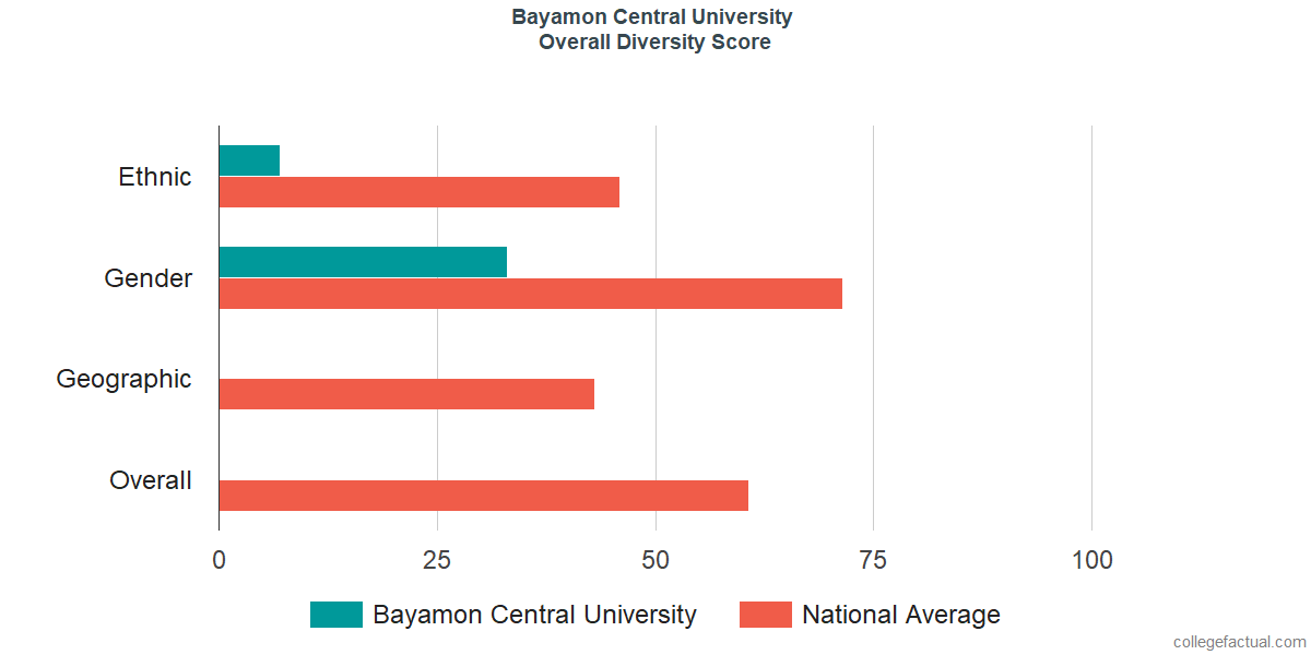 Overall Diversity at Bayamon Central University